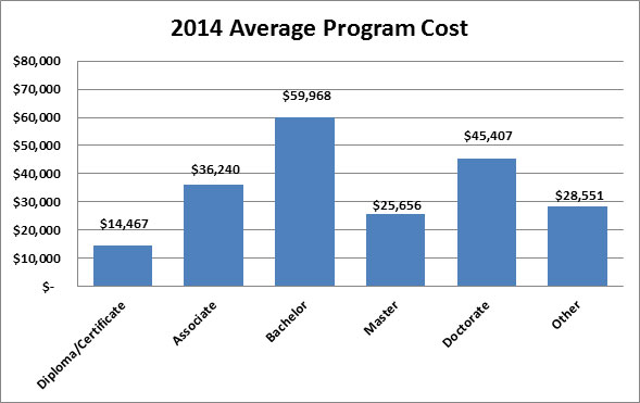 2014 Average Program Charge