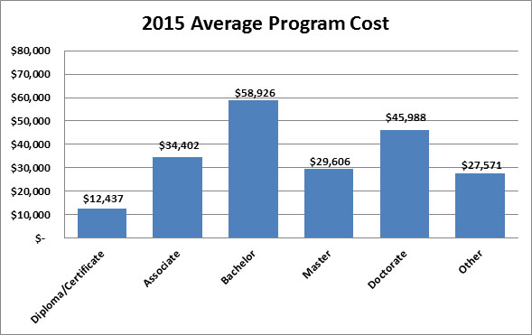 2015 Average Program Charge