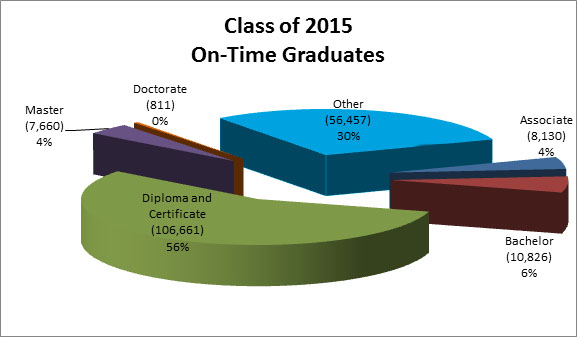 Class of 2015 On-Time Graduates